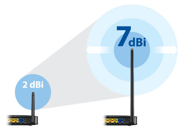 ANT107, 7 dBi High-Gain Omni-Directional Antenna