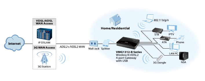 VMG1312-B10D, Wireless N VDSL2 4-port Gateway with USB