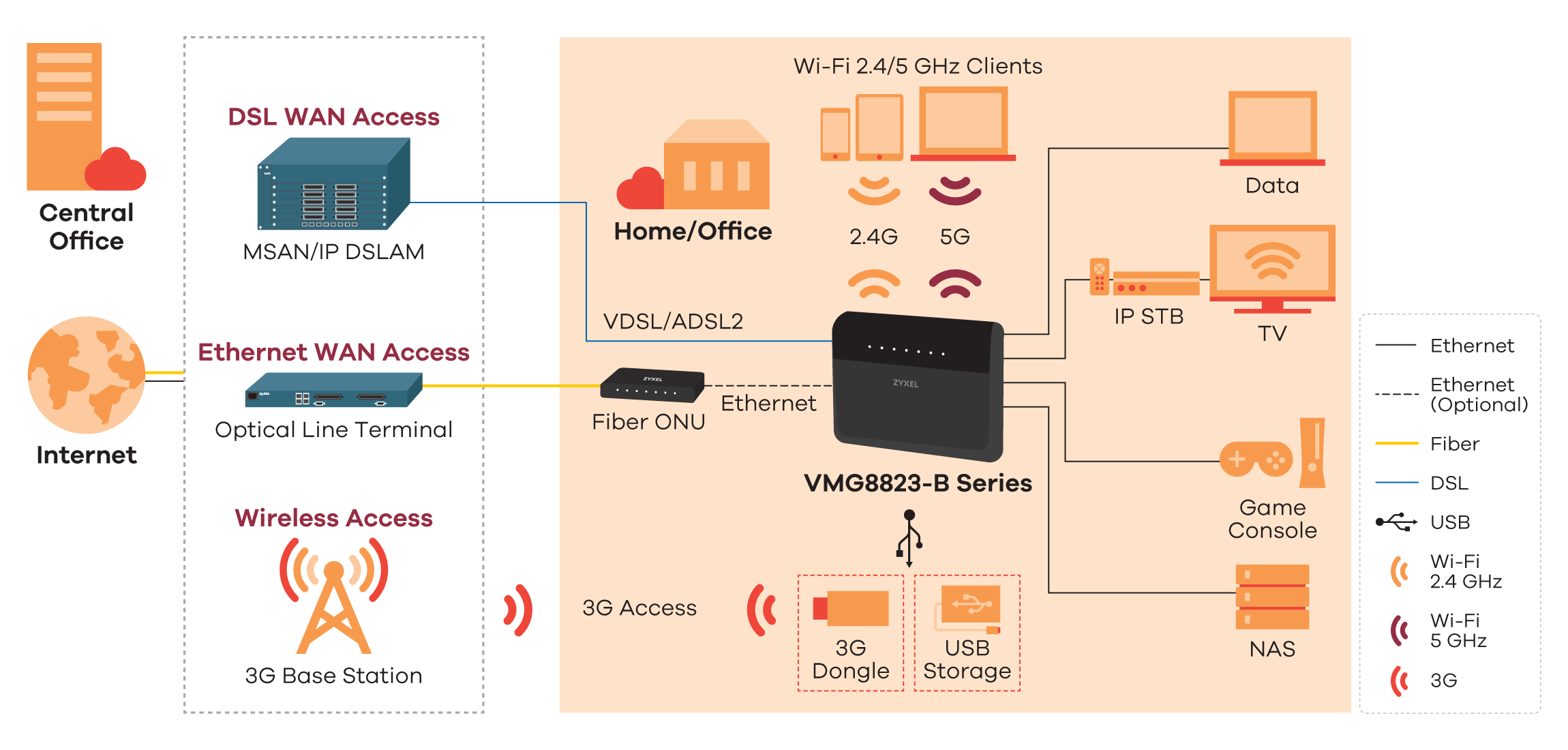 VMG8823-B Series, Dual-Band Wireless AC/N VDSL2 VoIP Combo WAN IAD