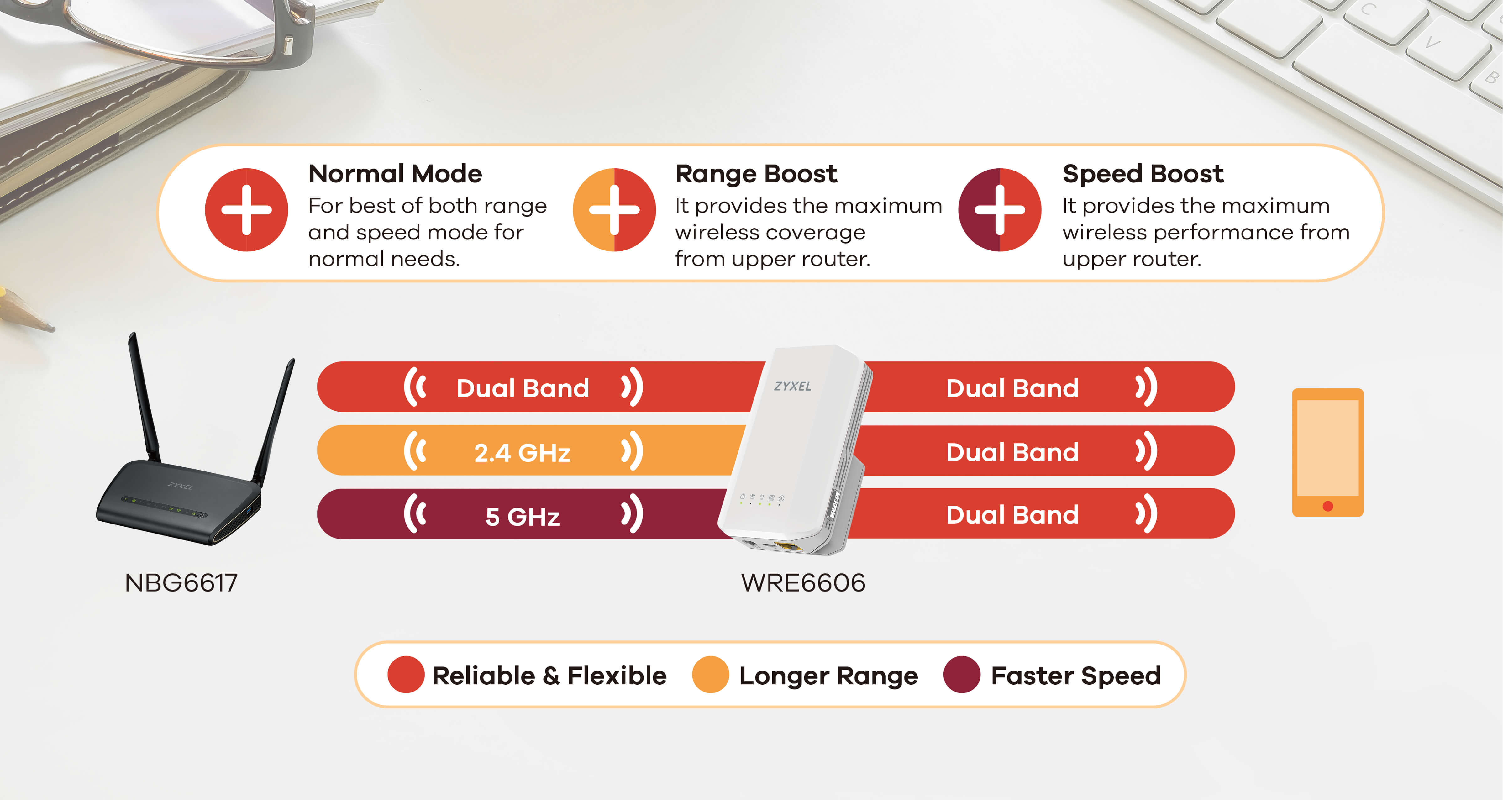 WRE6606, AC1300 MU-MIMO Dual-Band Wireless Range Extender